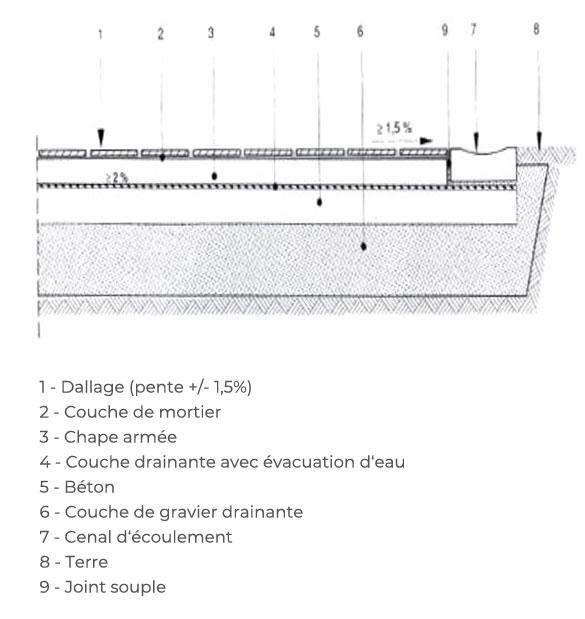 schema dallage pierres